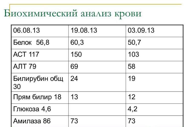 Показатели уровня панкреатических ферментов