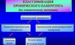 Классификация панкреатита по клиническому течению болезни
